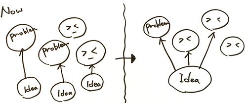 アイデアの方向性を仕切り直すための図